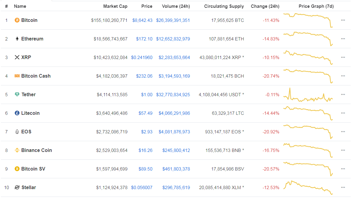 coinmarketcap top ten cryptocurrencies 9/25/19