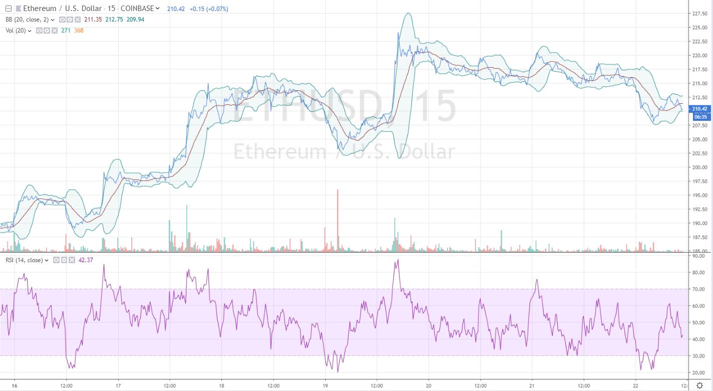 ethereum price analysis 9/22/19