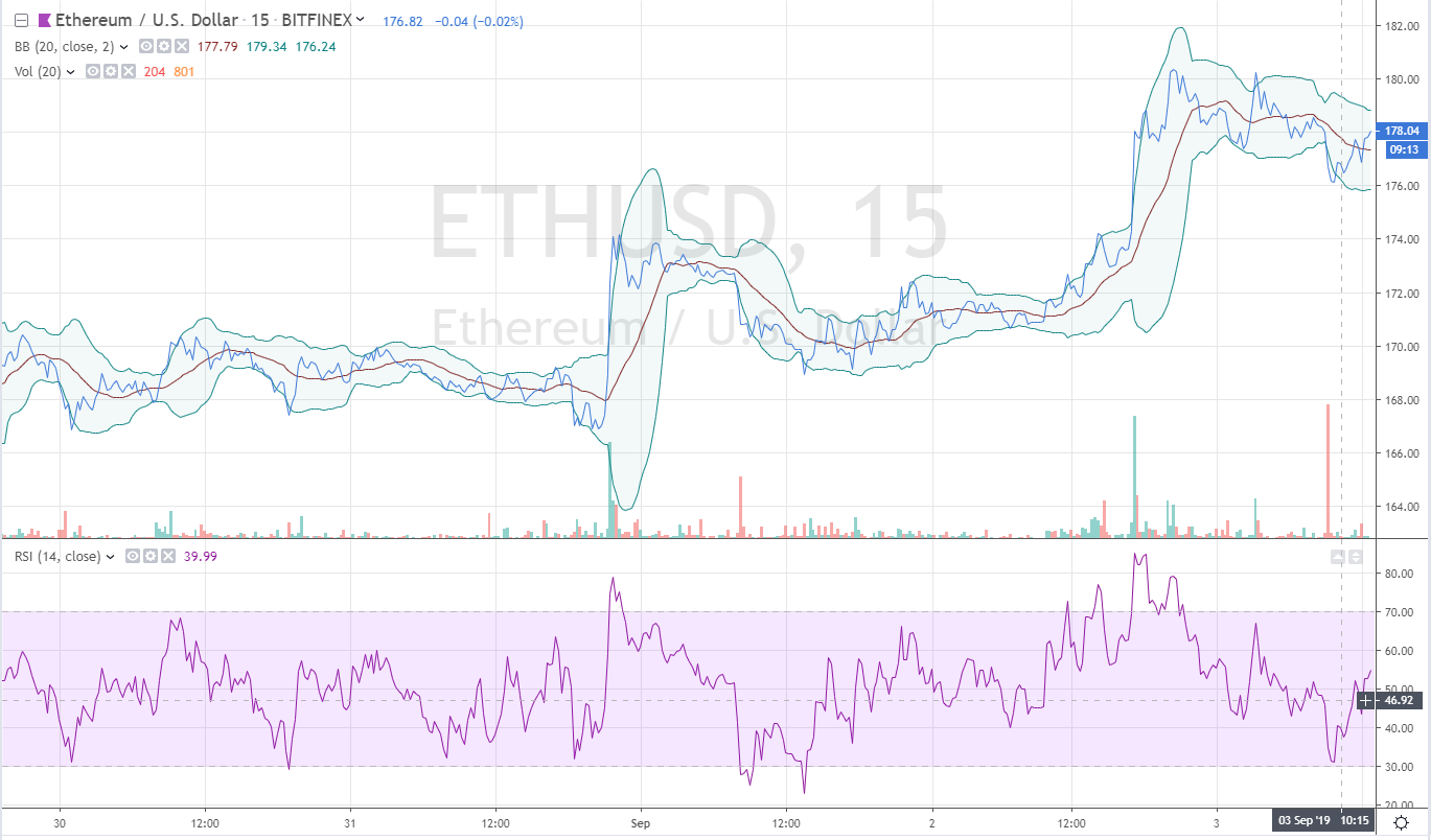 ethereum price analysis 9/3/19
