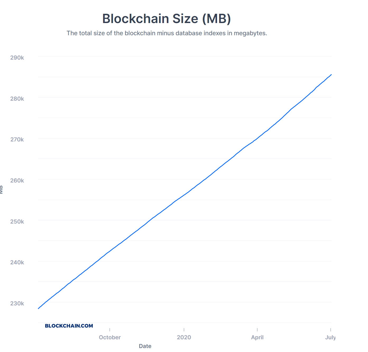 CryptoMode Bitcoin Blockchain Full Node