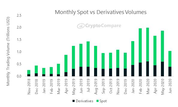 CryptoMode Bitcoin Spot Trading