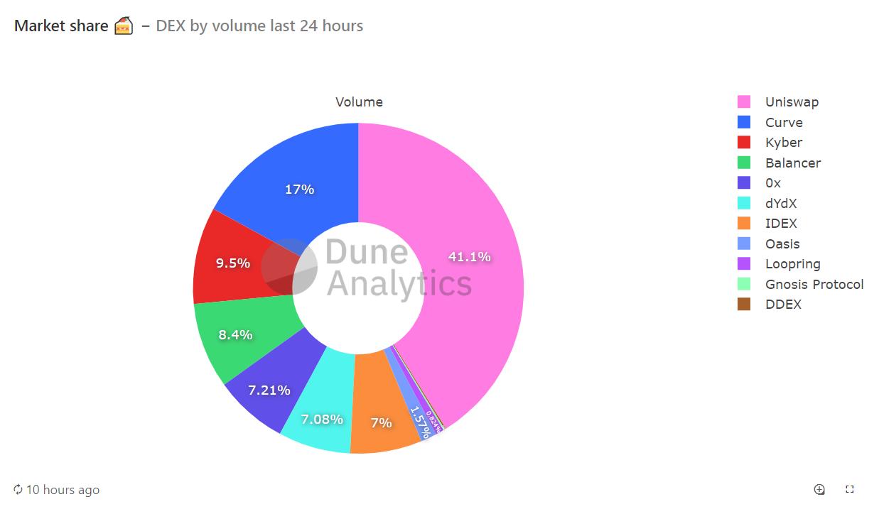 CryptoMode DEX Market Share