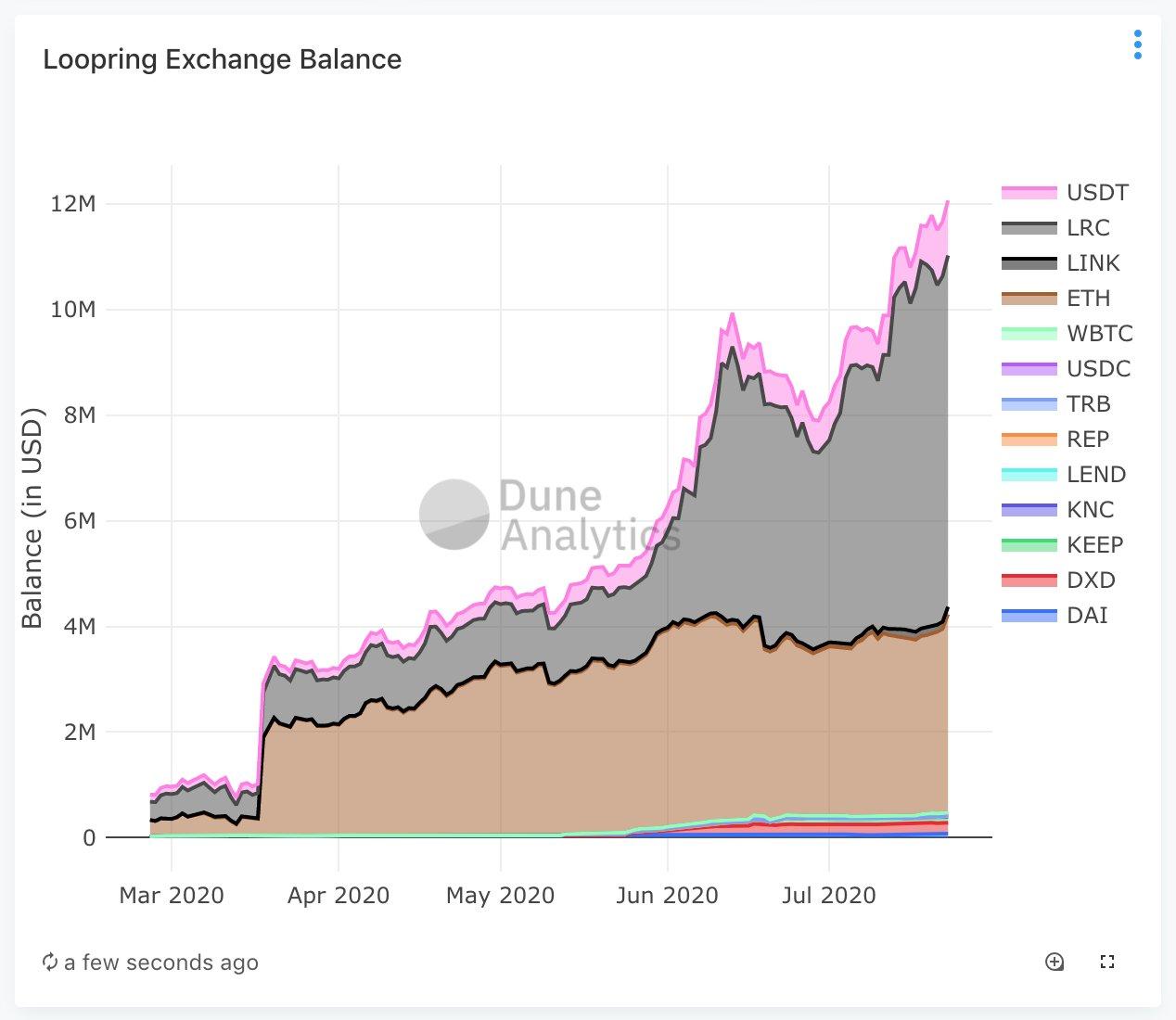 CryptoMode Loopring Exchange Balance