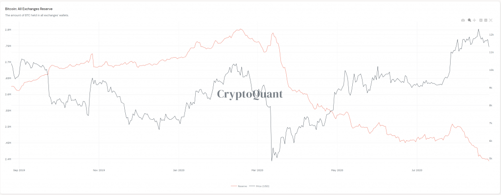 CryptoMode Exchange Reserves BTC