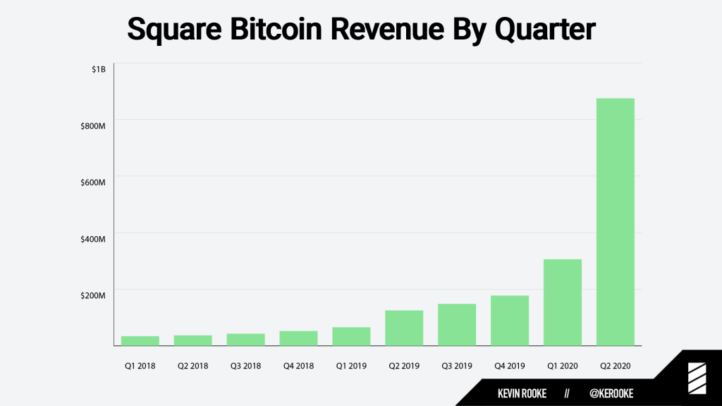 CryptoMode Square Bitcoin Revenue Q2