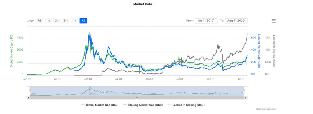 CryptoMode Staked Market Cap