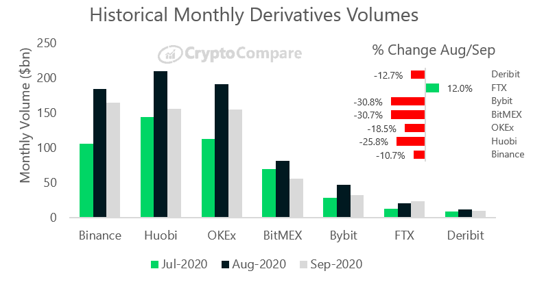 CryptoMode Deriviatives September 2020
