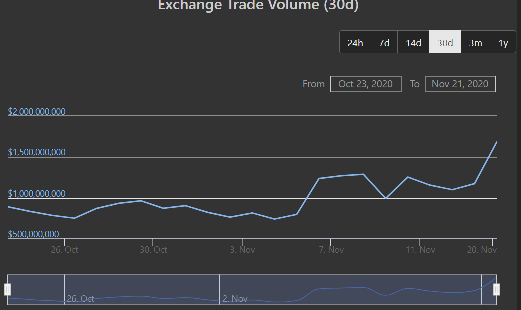 CryptoMode OKEx Trading Volume