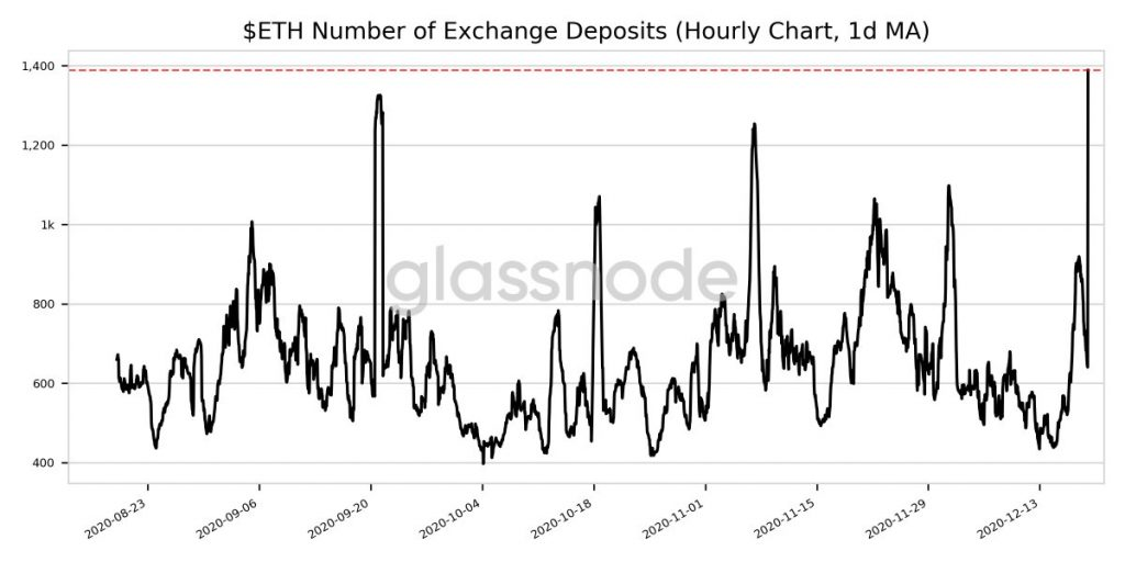 CryptoMode ETH Exchange Deposits