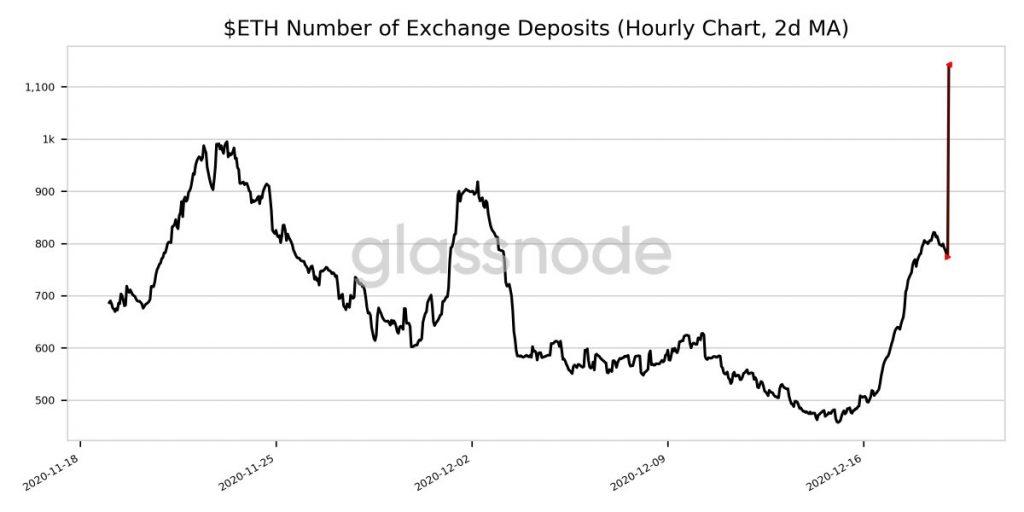 CryptoMode ETH Price Liquidity