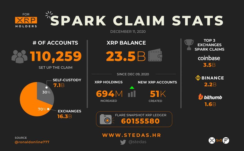 CryptoMode SPARK Airdrop Claim