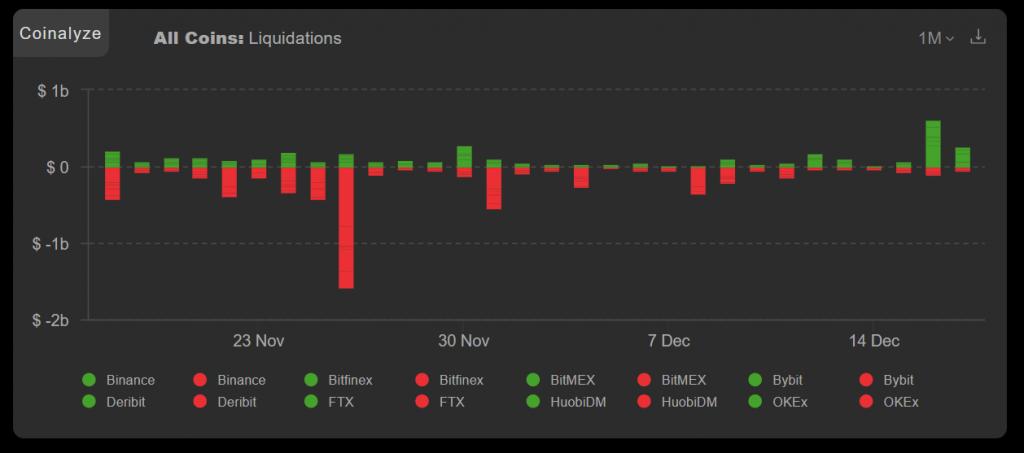CryptoMode Shorting Bitcoin Losses