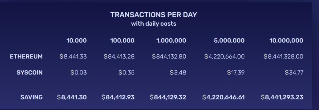 CryptoMode Syscoin Costs