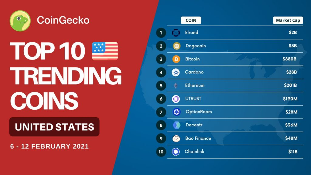 CryptoMode US Trending Coins