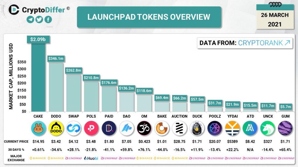 CryptoMode Launchpad Tokens
