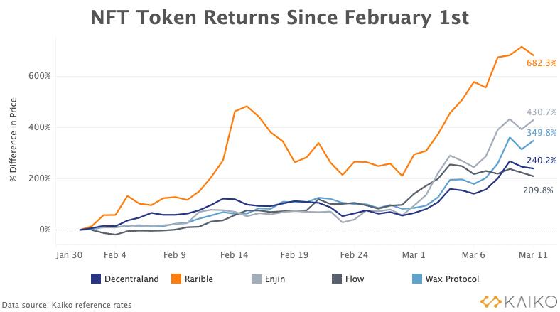 CryptoMode NFT Token Returns