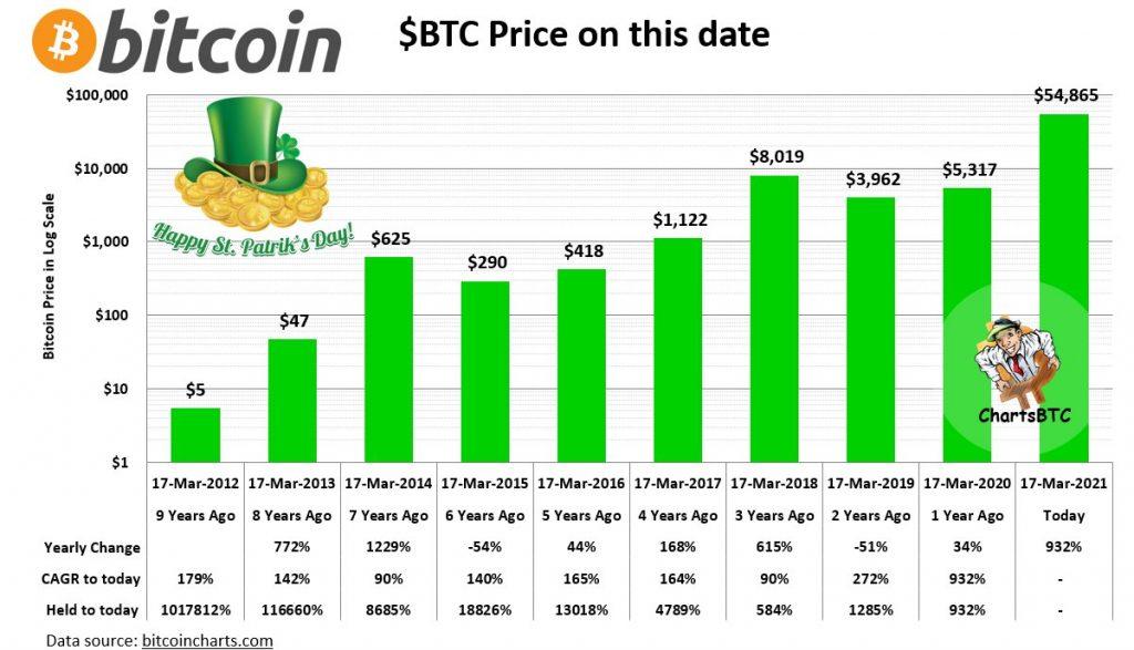 CryptoMode St Patrick's Day BTC