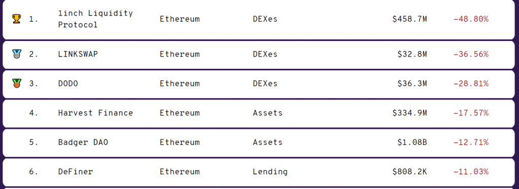 CryptoMode DeFi Liquidity Ethereum TVL