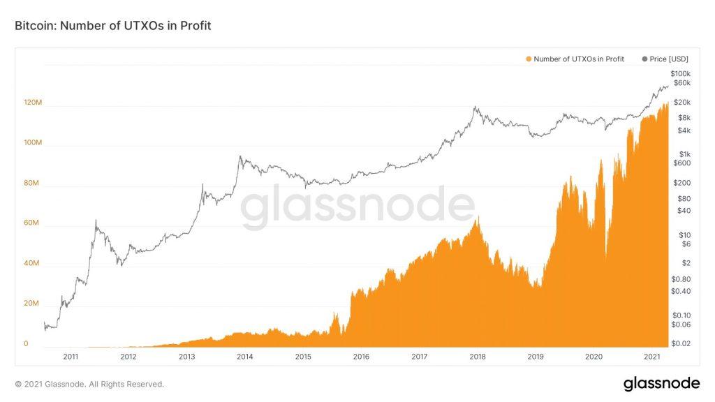 BTC UTXOs profit