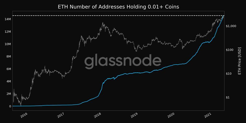 CryptoMode Ethereum Holder Club