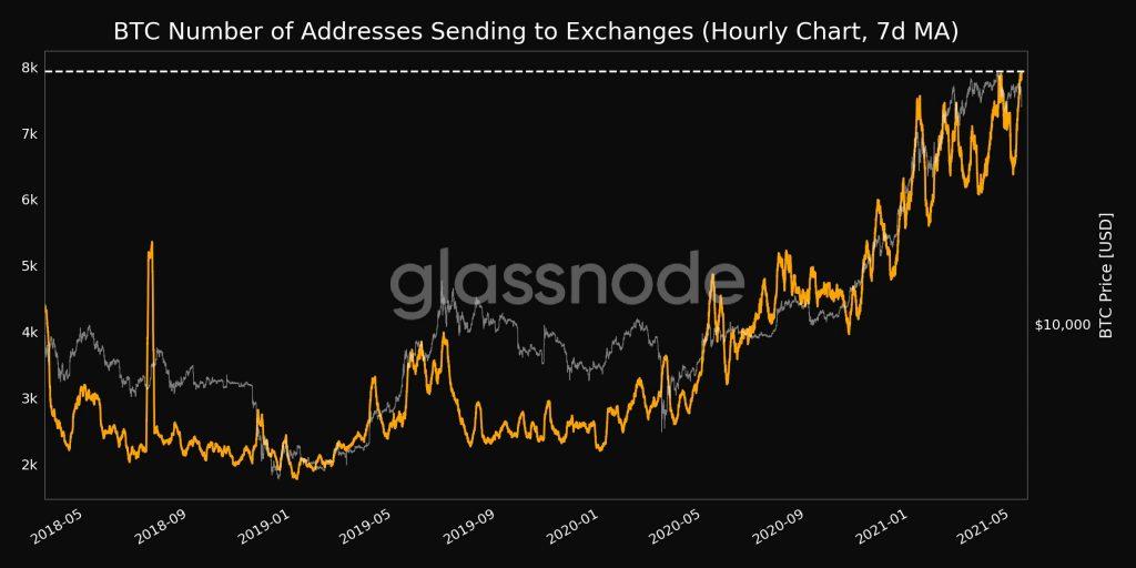 CryptoMode Addresses Sending to Exchanges