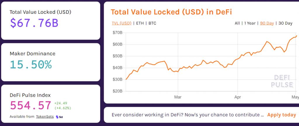CryptoMode Ethereum DeFi TVl