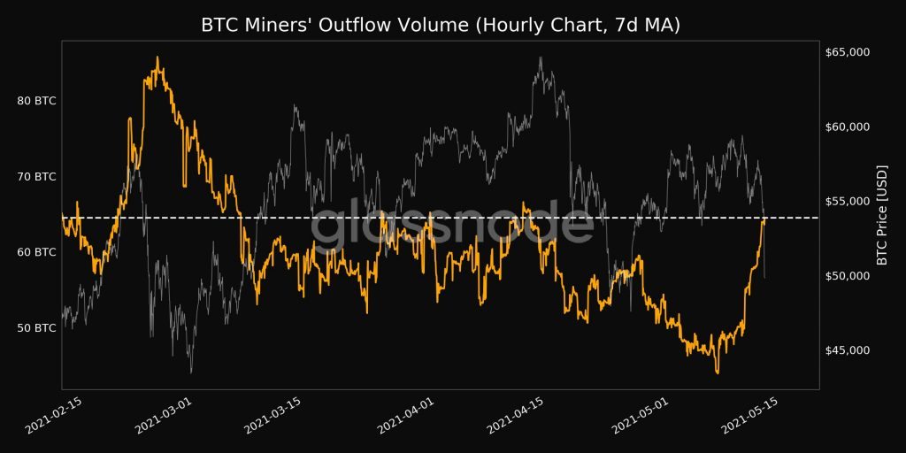 CryptoMode Miners Outflow
