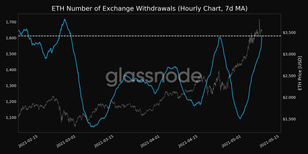 Ethereum Exchange Outflow