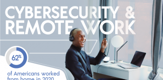 securing remote work